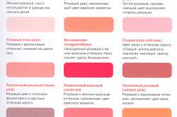 Оттенки розового цвета лаков