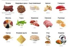 Продукты питания богатые цинком