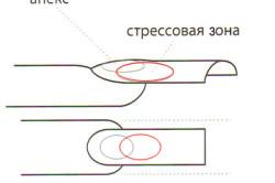 Схема нанесения геля на ноготь